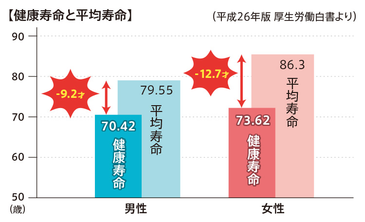 健康寿命と平均年齢
